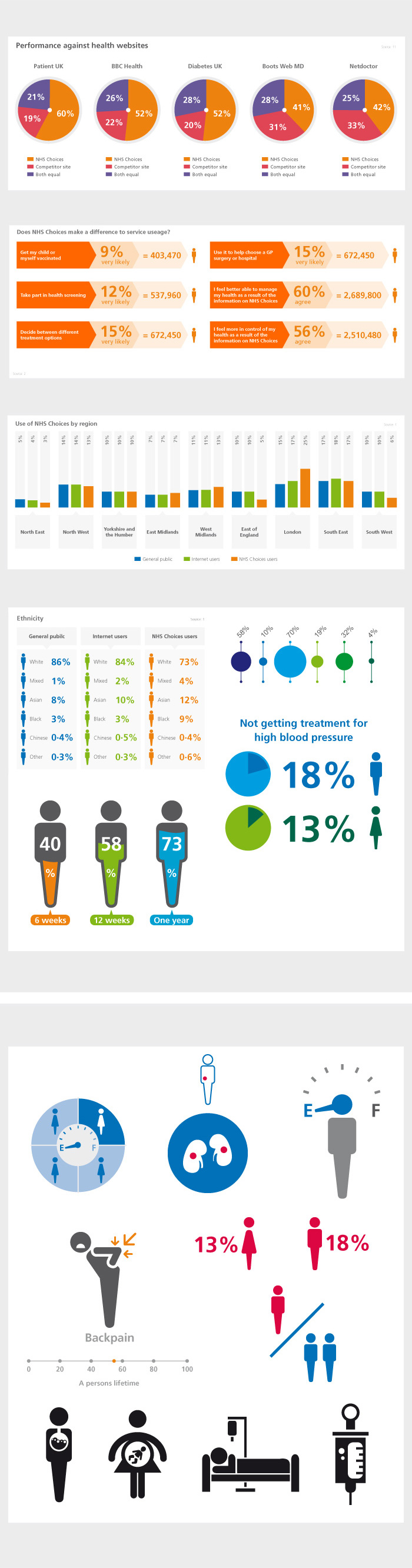 NHS health visualisation